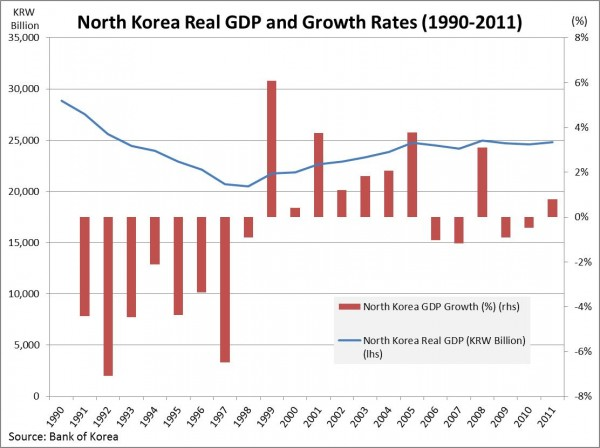 Noland NK GDP growth