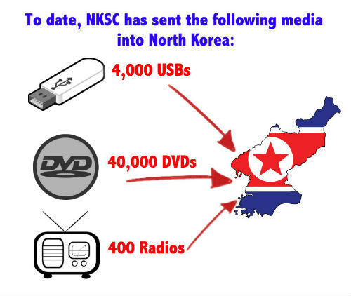 USBs, DVDs, radios sent into NK to date by NKSC